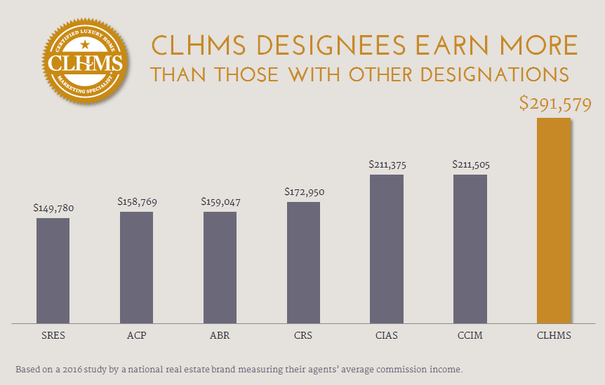 Marvelous A 2016 Study By One Of The Worldu0027s Largest Real Estate Brands Found That  Among Their Agents, Those Who Earned And Maintained The CLHMS Designation  Averaged ... Idea
